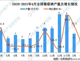 2021年4月中国葡萄酒产量数据统计分析